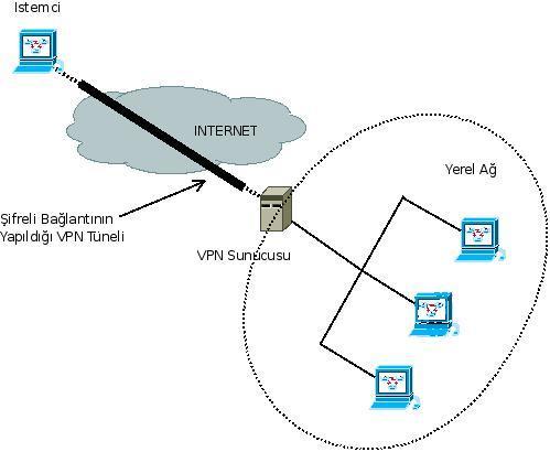 Mikrotik VPN Kurulumu