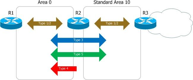 OSPF Alan türleri