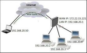 MIKROTIK PPTP VPN KURULUMU – WİNDOWS İLE VPN BAĞLANTISI NASIL YAPILIR?